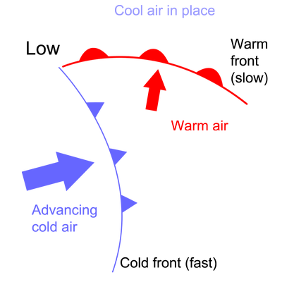 Fast cold front catches up with a slow warm front to form an occluded front. Image by ECN