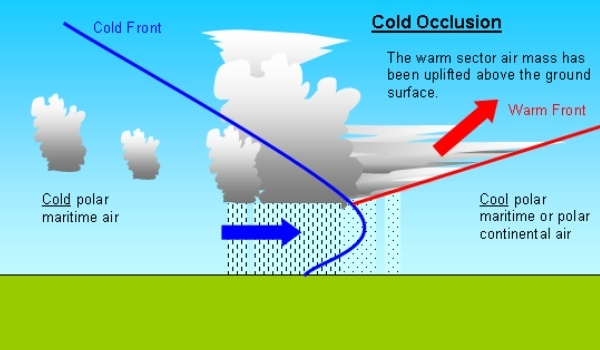 Side view of an occluded front. Image by CUNY.