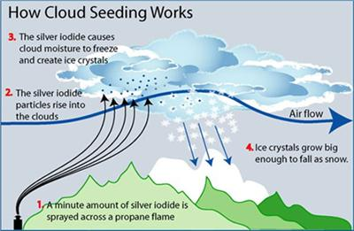 How cloud seeding works. Image via NSW