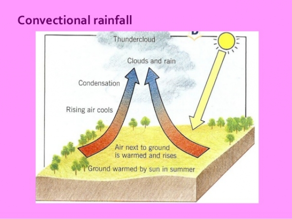 Convectional Rainfall