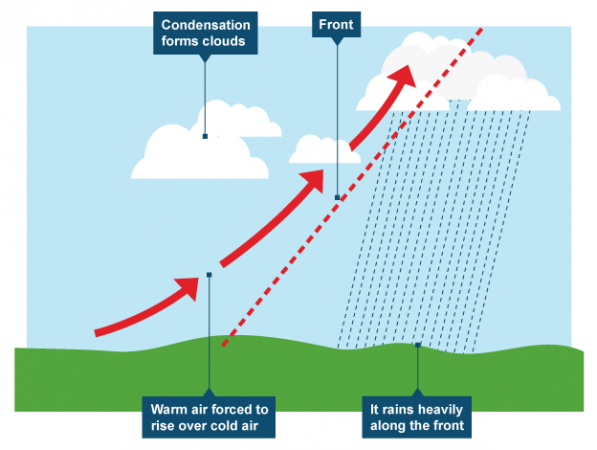 The formation of Frontal/ Convergence/Cyclonic/Depression rainfall. Image by the BBC.