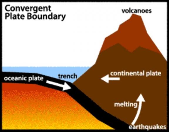 Convergence zone. Image by Coft.edu