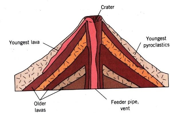 Extrusive volcanic landforms free zimsec revision notes and past extrusive volcanic landforms free zimsec revision notes and past exam papers ccuart Choice Image