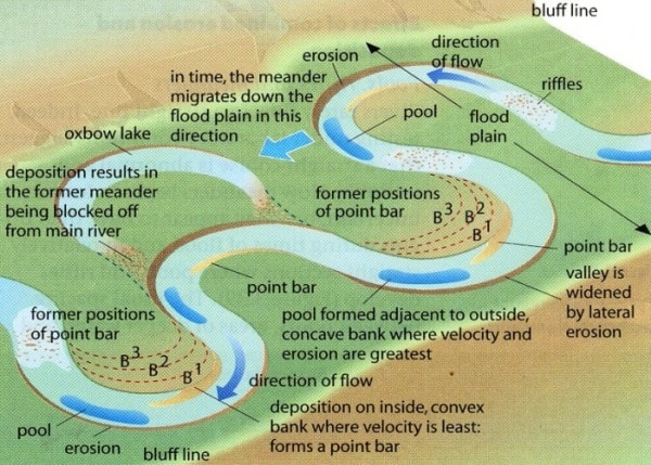 Meanders - Free ZIMSEC Revision Notes and Past Exam Papers