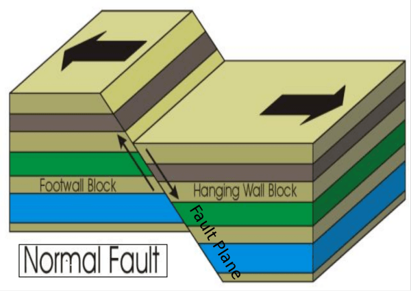 Faulting - Free ZIMSEC Revision Notes and Past Exam Papers