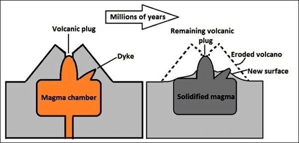 Volcanic activity geo for cxc click here to see a diagram of a volcanic plug ccuart Gallery