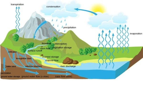 the hydrological cycle The water cycle, also known as the hydrological cycle or the hydrologic cycle, describes the continuous movement of water on, above and below the surface of.