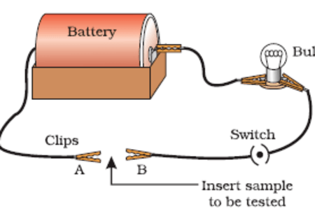 an introduction to the experiment with metals and electricity Using fruits and vegetables to produce electricity a website for serious education copper metal thus moves from the copper electrode to the zinc electrode i as well am conducting an experiment involving electricity through fruits.