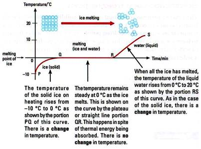 Experiment: The heating curve of water - Free ZIMSEC Revision ...