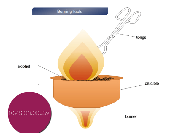 spirit burner experiment (b) (i) the student repeats the experiment using a spirit burner containing methanol instead of ethanol the same mass of fuel is burned in both experiments suggest two reasons why the total energy transferred from the spirit burner is different in the.
