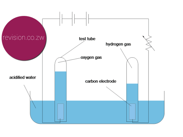 Experiment: Electrolysis of water - Free ZIMSEC Revision Notes and ...