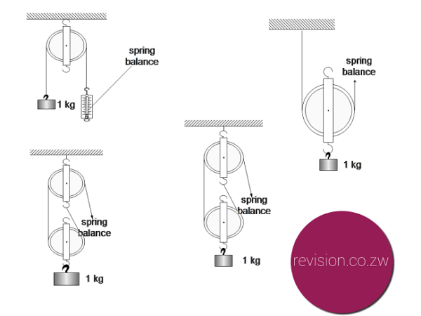 Pulley And Gears Test : Notes archives page of free zimsec revision
