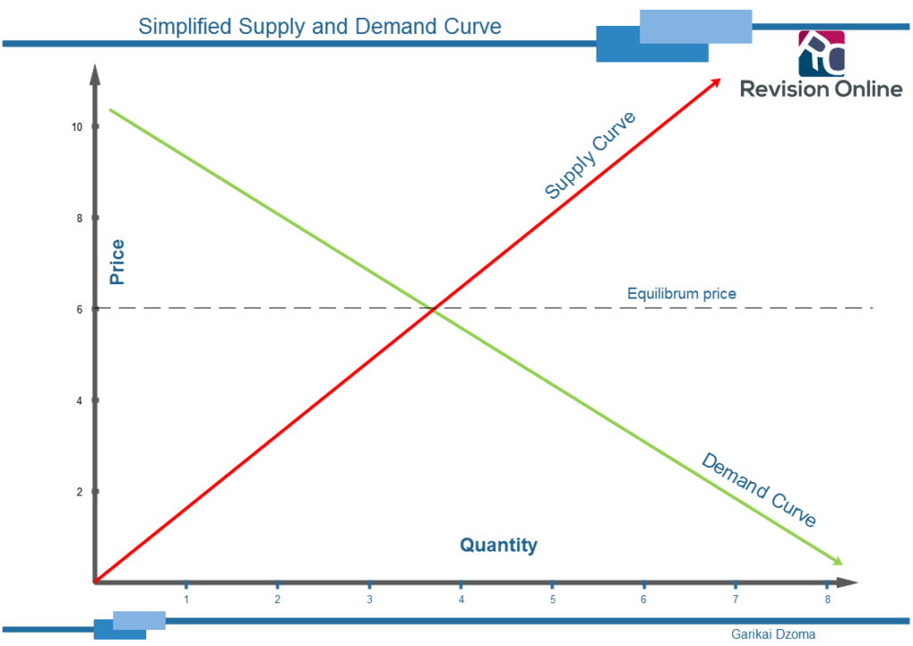 supply and demand relationship pdf merge